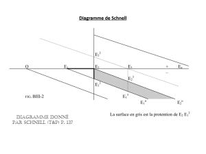 Diagramme d'Alexander Schnell