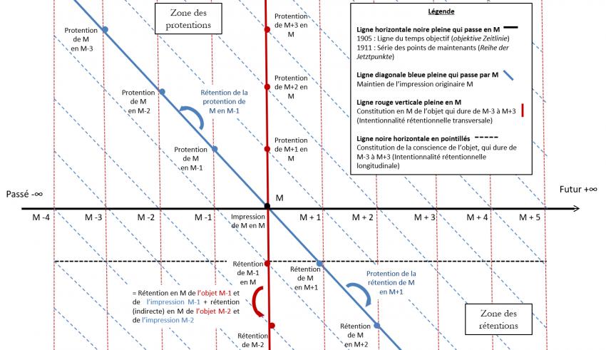 Diagramme sur fond blanc